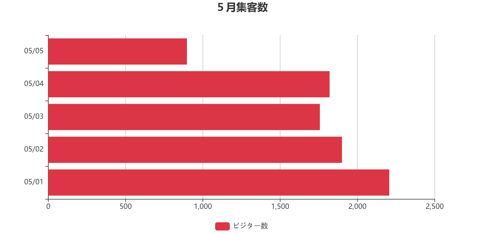 完成したグラフ